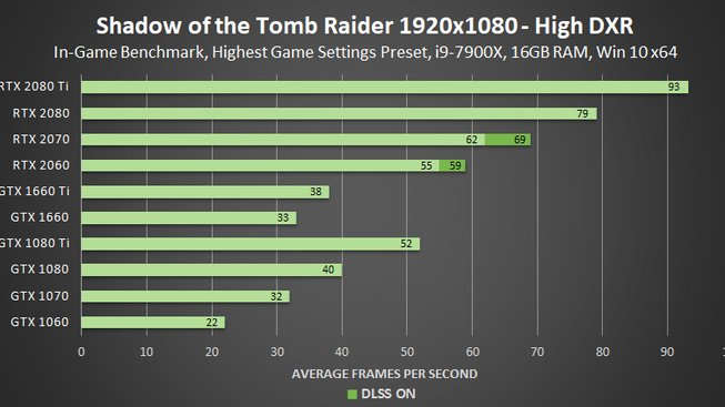 Shadow of the Tomb Raider FHD non-RT DXR enabled