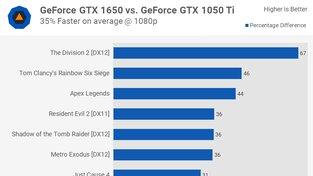 GTX 1650 - relativní výkon