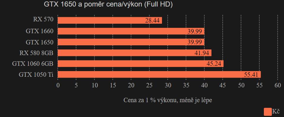 GTX 1650 - poměr cena/výkon