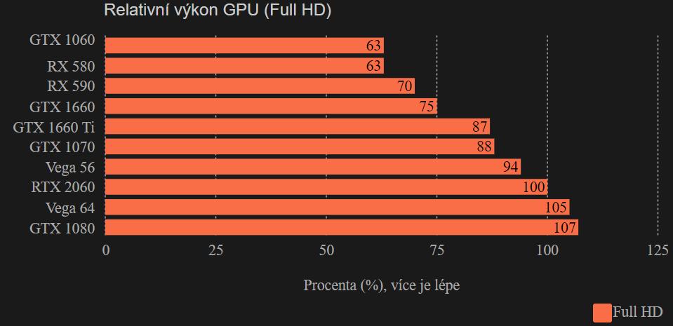 Srovnání GPU