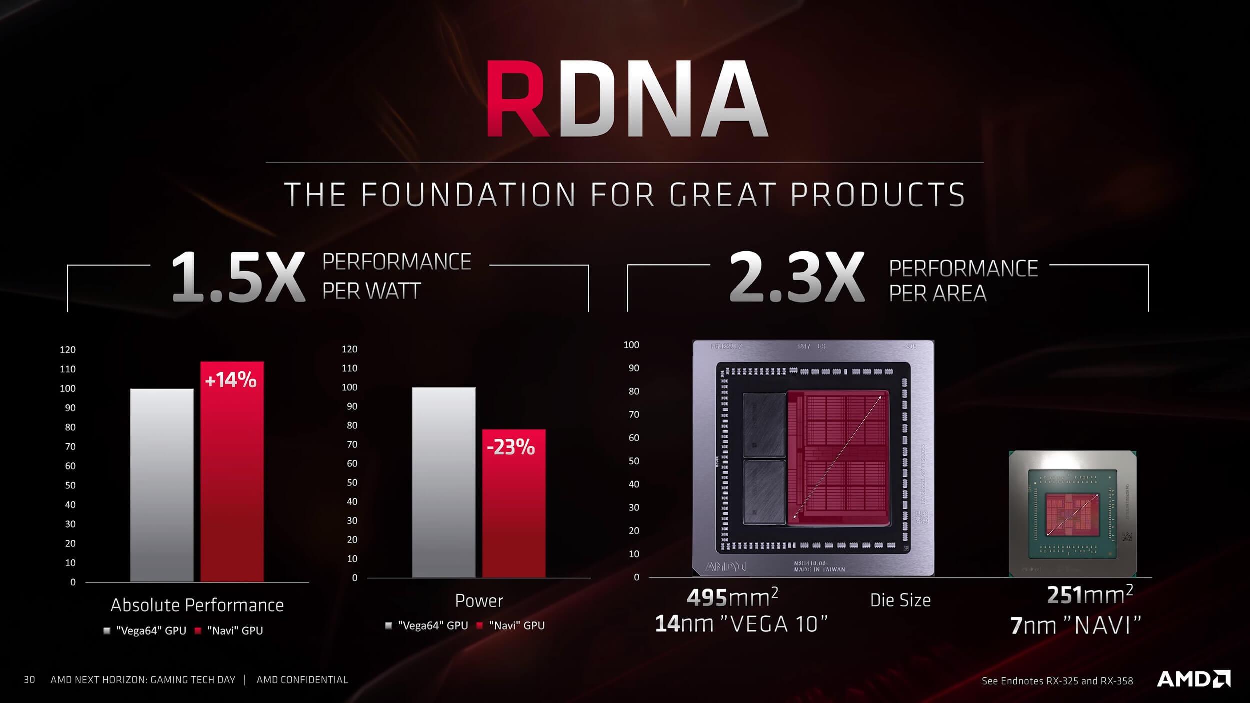 Vega 64 vs rx 5700