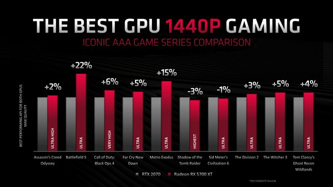 AMD Radeon RX 5700 XT versus GeForce RTX 2070