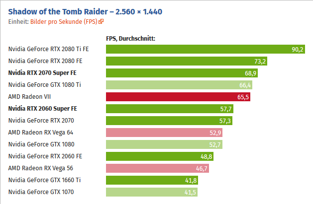 Testy RTX 2060 Super a RTX 2070 Super ve QHD