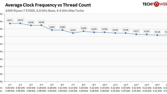 Ryzen 7 3700X analýza taktů v boostu