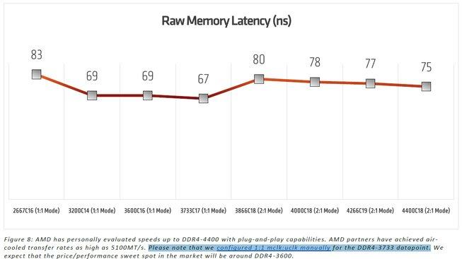Latence paměti RAM vzhledem k její frekvenci
