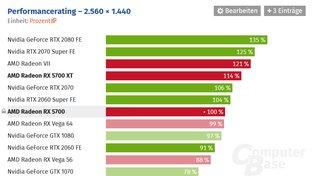 Průměrný výkon Radeonu RX 5700 ve hrách