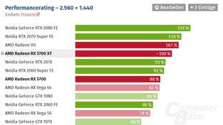 Průměrný výkon Radeonu RX 5700 XT ve hrách