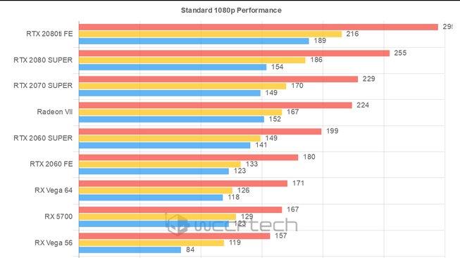 Wolfenstein: Youngblood – srovnání výkonu grafických karet