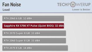 RX 5700 XT, měření hlučnosti