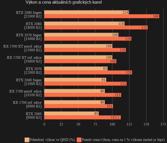 Srovnání výkonu a ceny aktuálních grafických karet