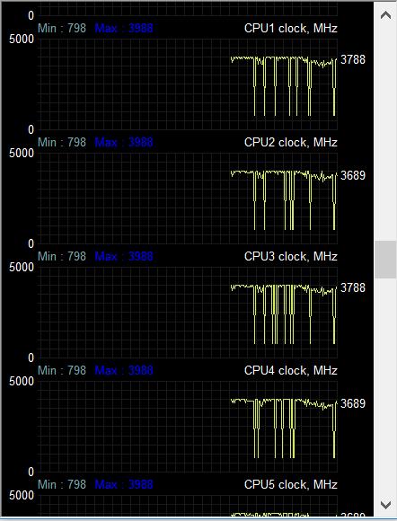 CPU ACO