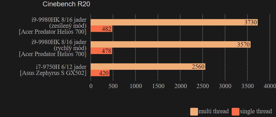 Cinebench R20 Acer Predator Helios 700
