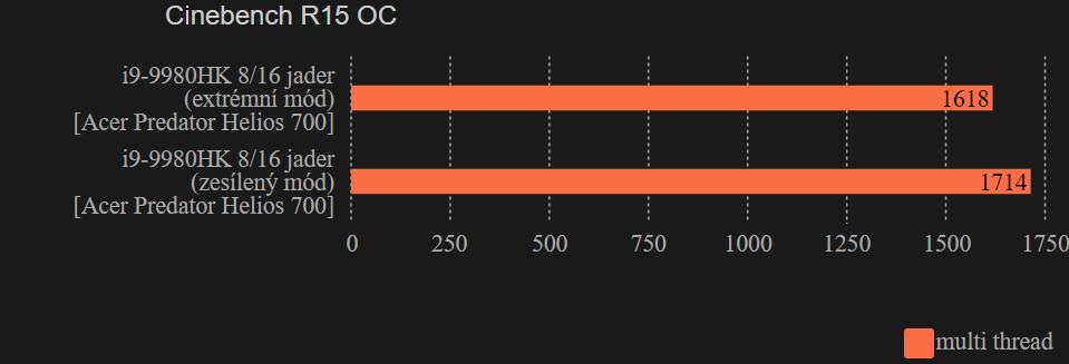 Cinebench R15 OC Acer Predator Helios 700