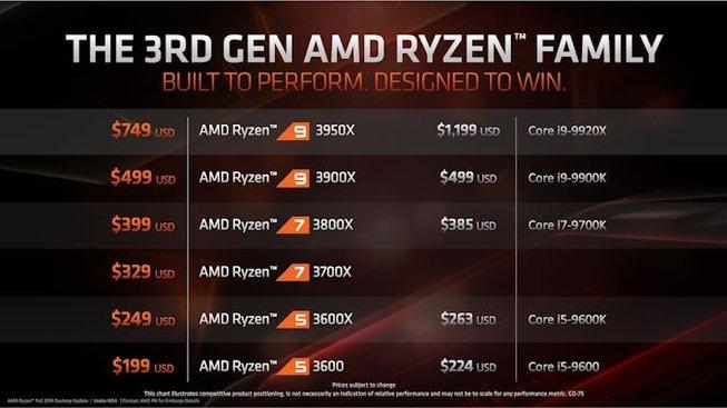 Ryzen 3000 lineup