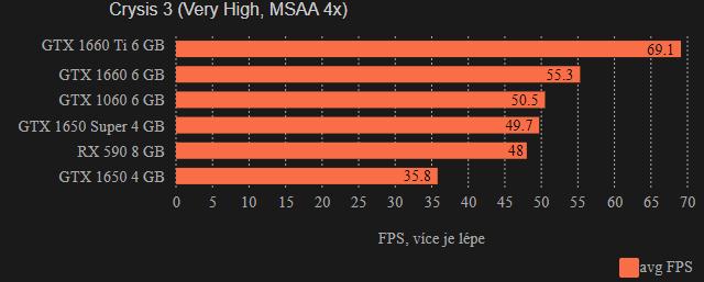 Herní testy GeForce RTX 1650 Super (Asus ROG Strix)