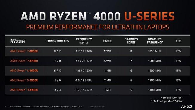 Seznam procesorů AMD Ryzen 4000 (CES 2020)