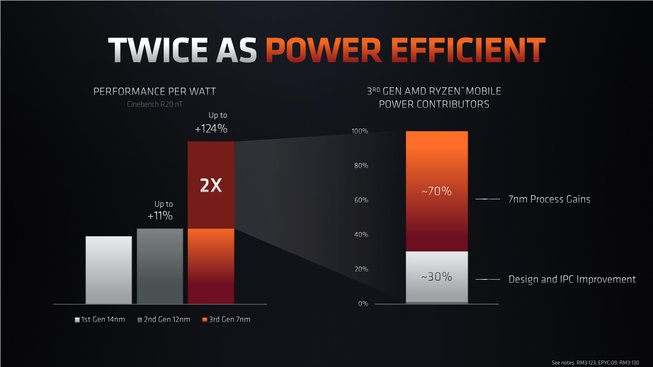 Ryzen 4000: energetická efektivita