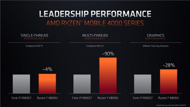 Ryzen 7 4800U versus Intel Core i7-1065G7