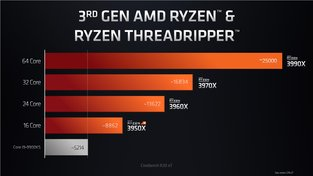 AMD Ryzen Threadripper 3990X Cinebench R20