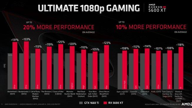 AMD Radeon RX 5600 XT herní testy