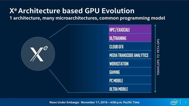 Intel Xe architektura
