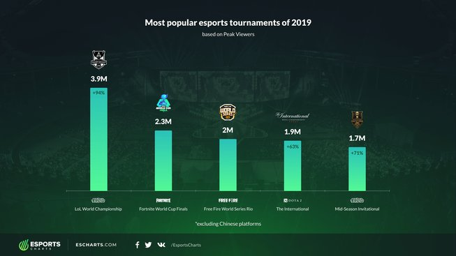 TOP_tournaments_by_Peak_Viewers