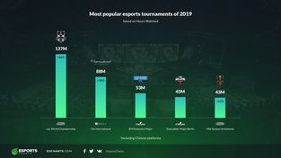 TOP_tournaments_by_Hours_Watched