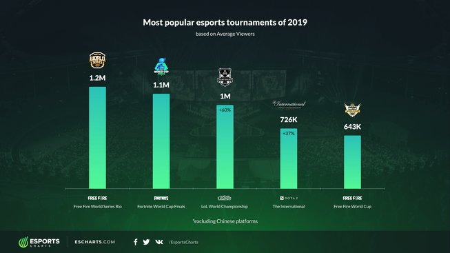TOP_tournaments_by_Average_Viewers