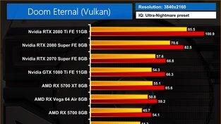 DOOM Eternal – testy výkonu ve 4K