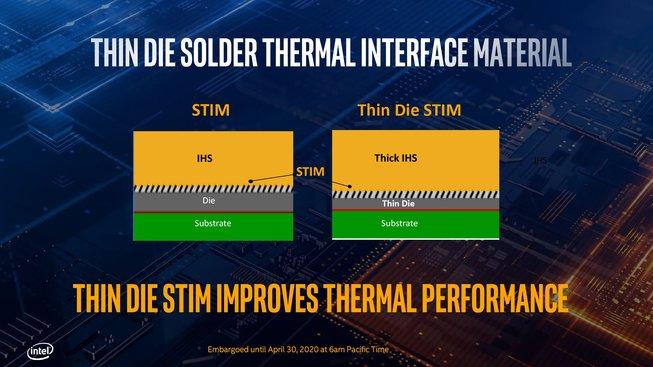 Vylepšené zapouzdření procesorů Comet Lake-S pro lepší přenos tepla