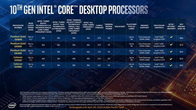 Comet Lake-S Pentium / Celeron