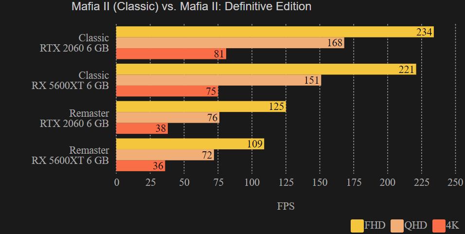 FPS: Mafia II (Classic) vs. Mafia II: Definitive Edition