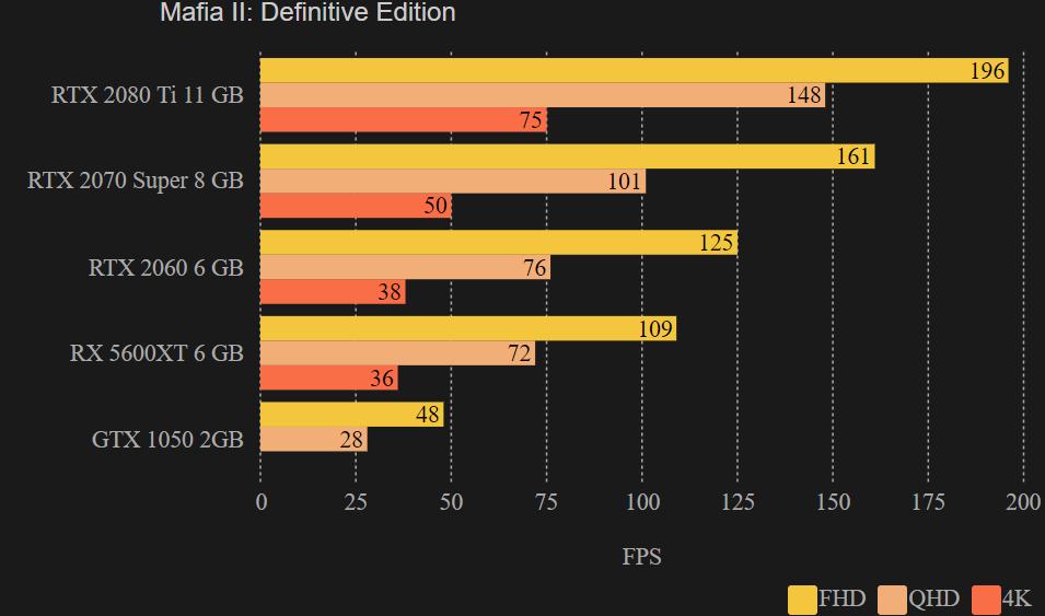 FPS: Mafia II: Definitive Edition