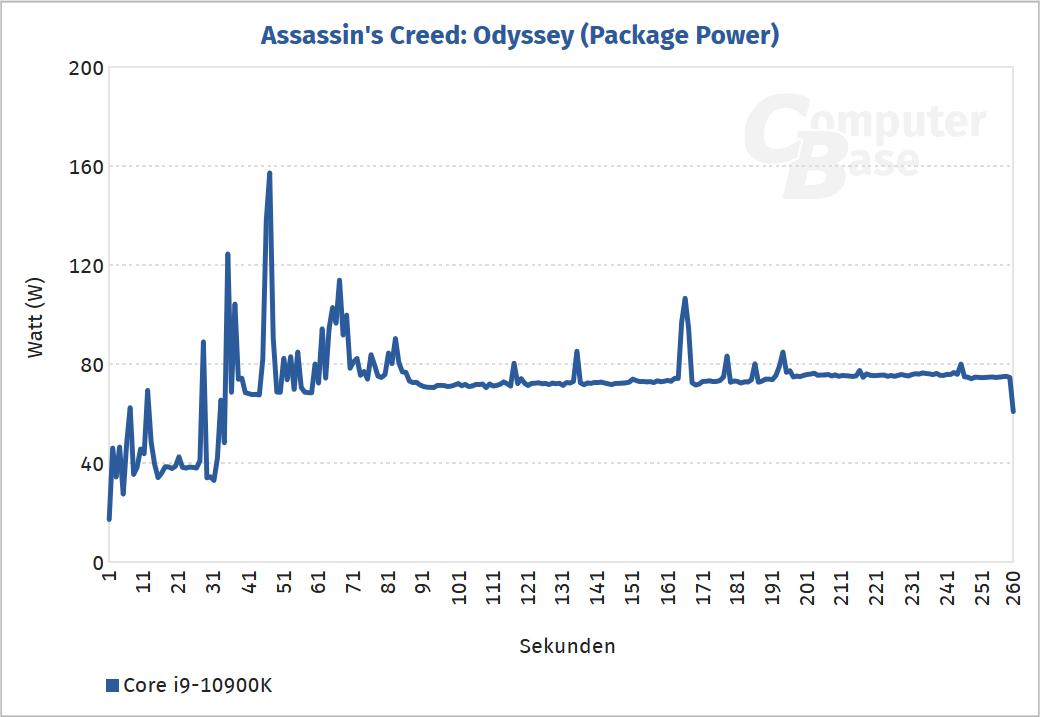 Spotřeba Core i9-10900K v Assassin's Creed Oddysey