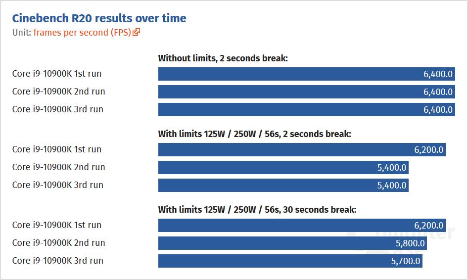 Comet Lake-S: výkon při zapnutém a vypnutém limitu (CB R20)