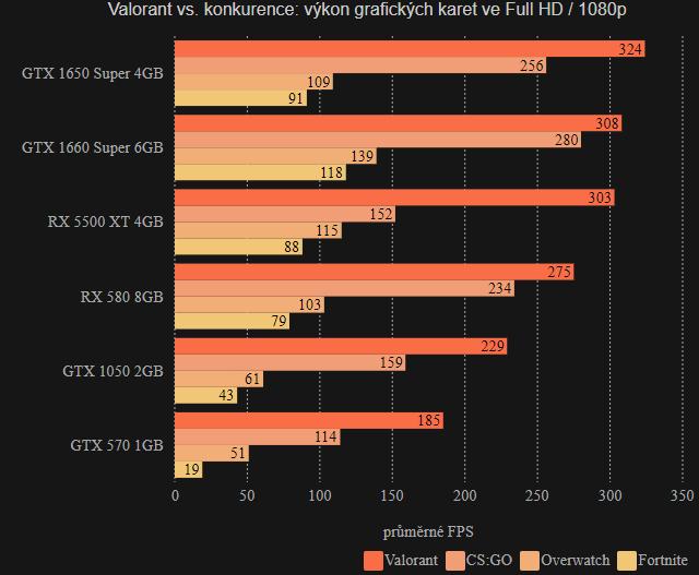Valorant FPS Full HD