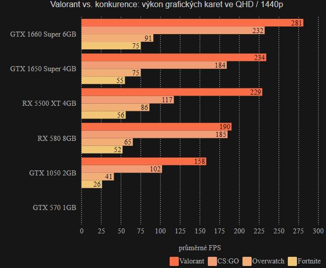 Valorant FPS QHD