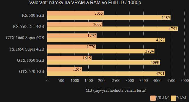 Valorant VRAM/RAM Full HD