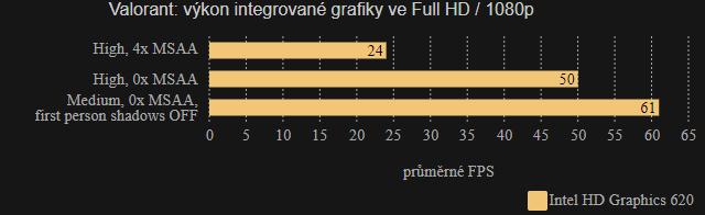 Valorant iGPU FPS Full HD