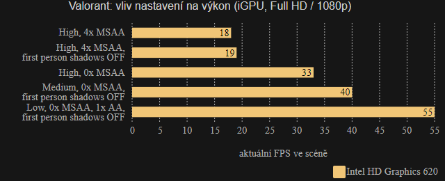 Valorant iGPU vliv nastavení Full HD