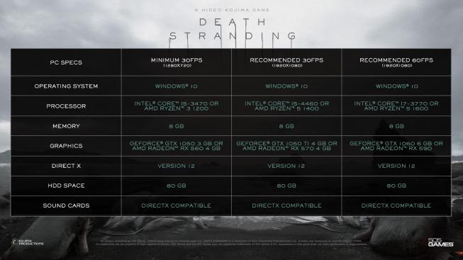 Systémové požadavky Death Stranding PC