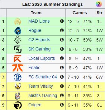 LEC Summer 2020