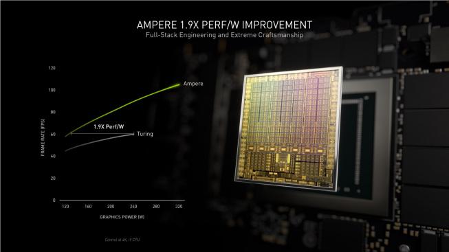 Nárůst výkonu na watt generace Ampere