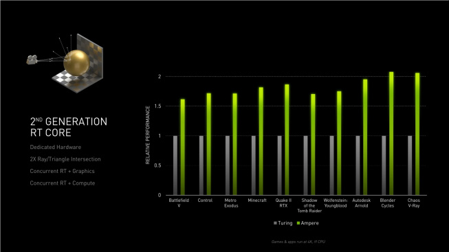 Výkon vylepšených RT jader generace Ampere