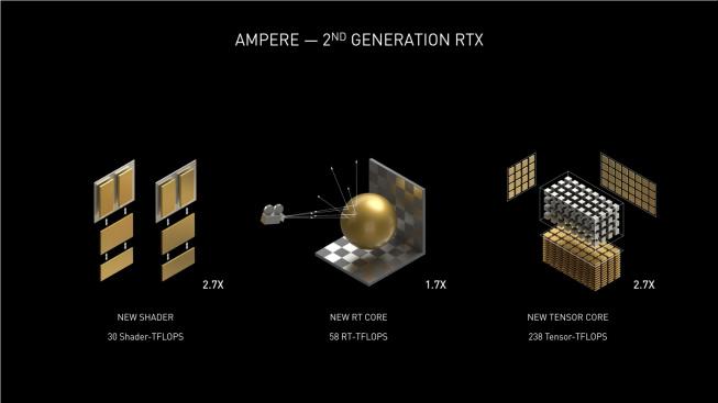 Ampere versus Turing
