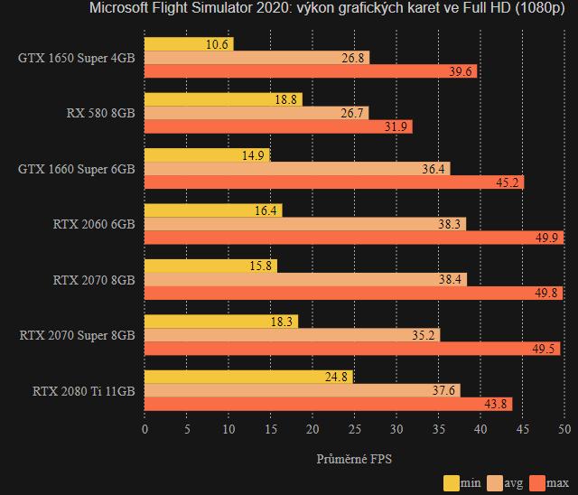 MFS 2020 - výkon ve FHD