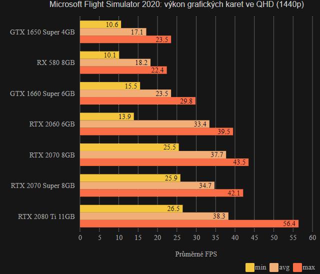 MFS 2020 - výkon ve QHD