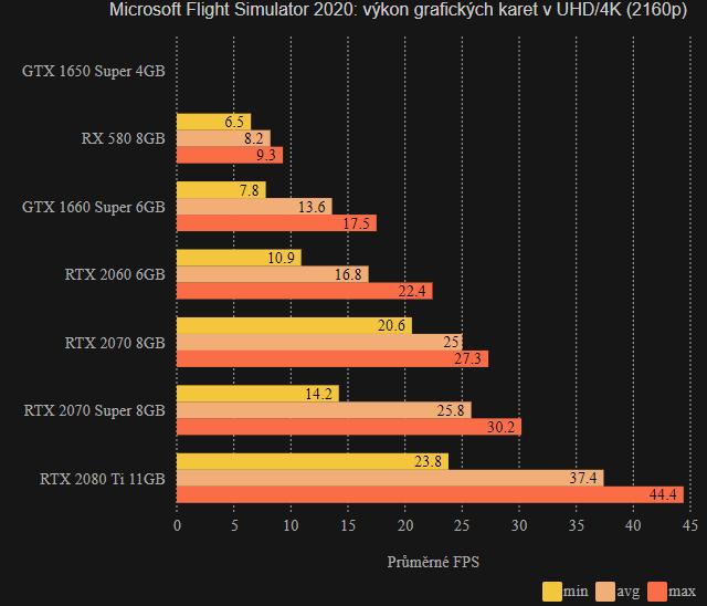 MFS 2020 - výkon ve 4K