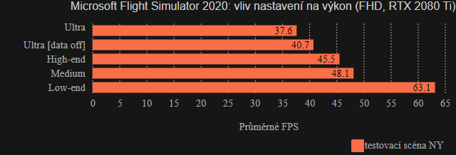 Microsoft Flight Simulator 2020: výkon presetů