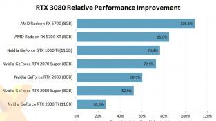RTX 3080 FE: posun výkonu